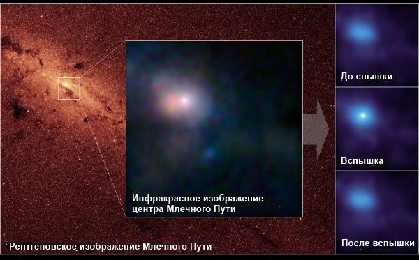 Черная дыра в центре нашей Галактики